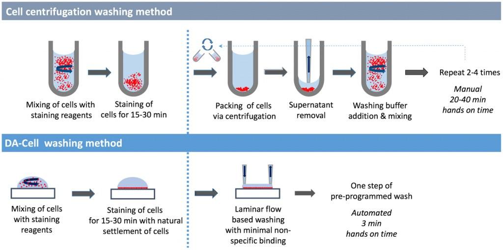 traiter le sang pour la cytom trie sans centrifugeuse clinisciences. Black Bedroom Furniture Sets. Home Design Ideas